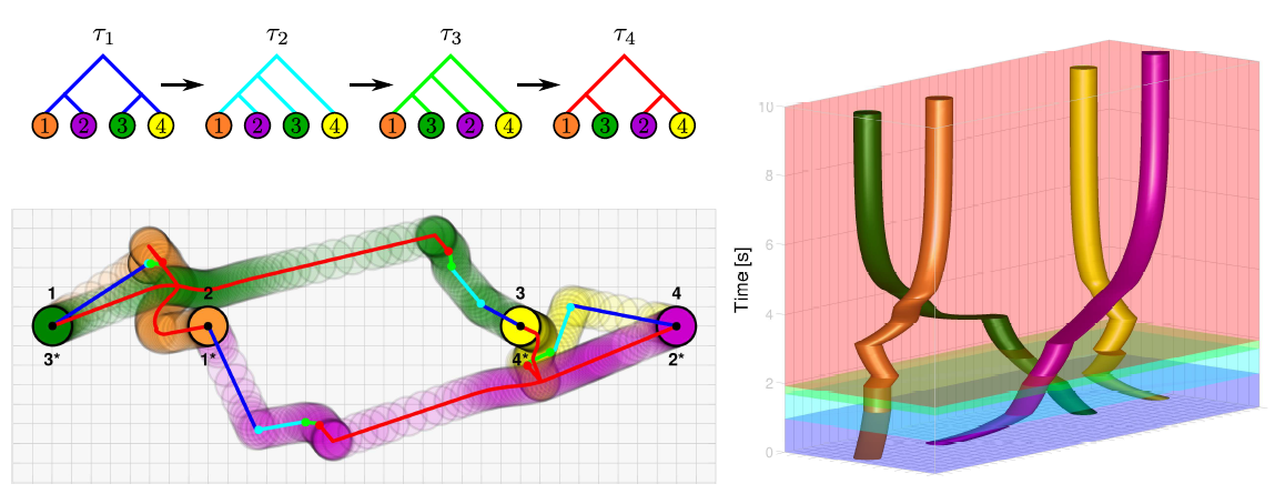 Coordinated Robot Navigation via Hierarchical Clustering